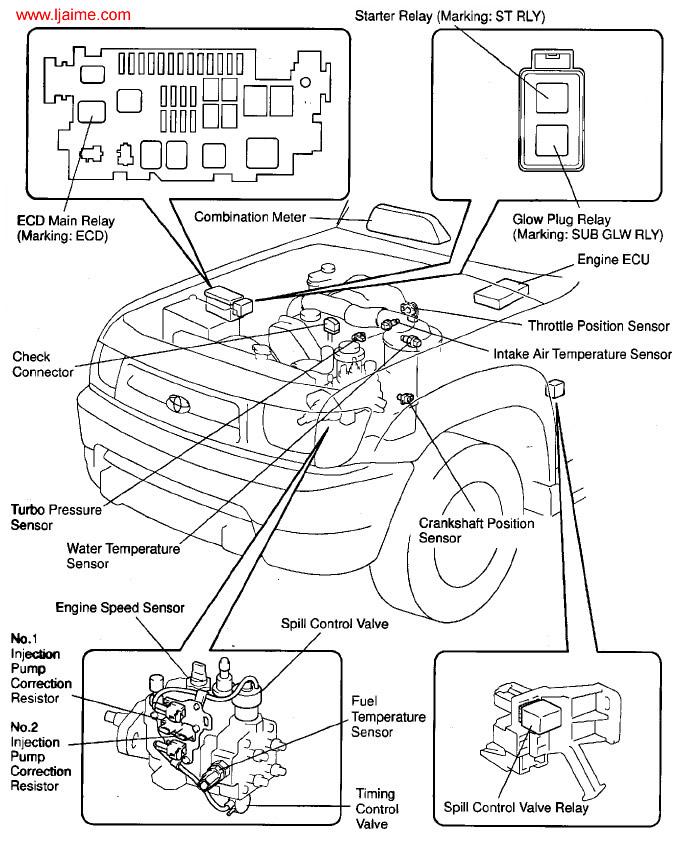 mantenimiento  diagnosis c u00f3digo ecu motor
